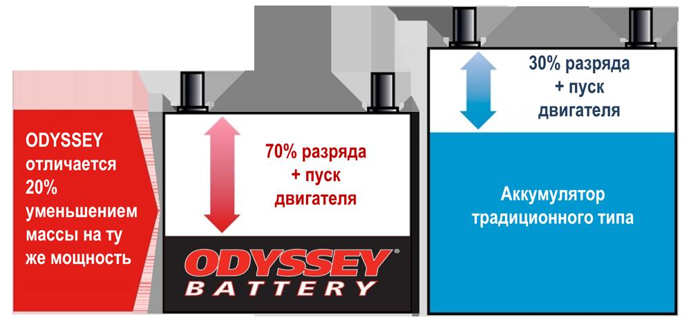 сравнение аккумулятора odyssey со стандартным
